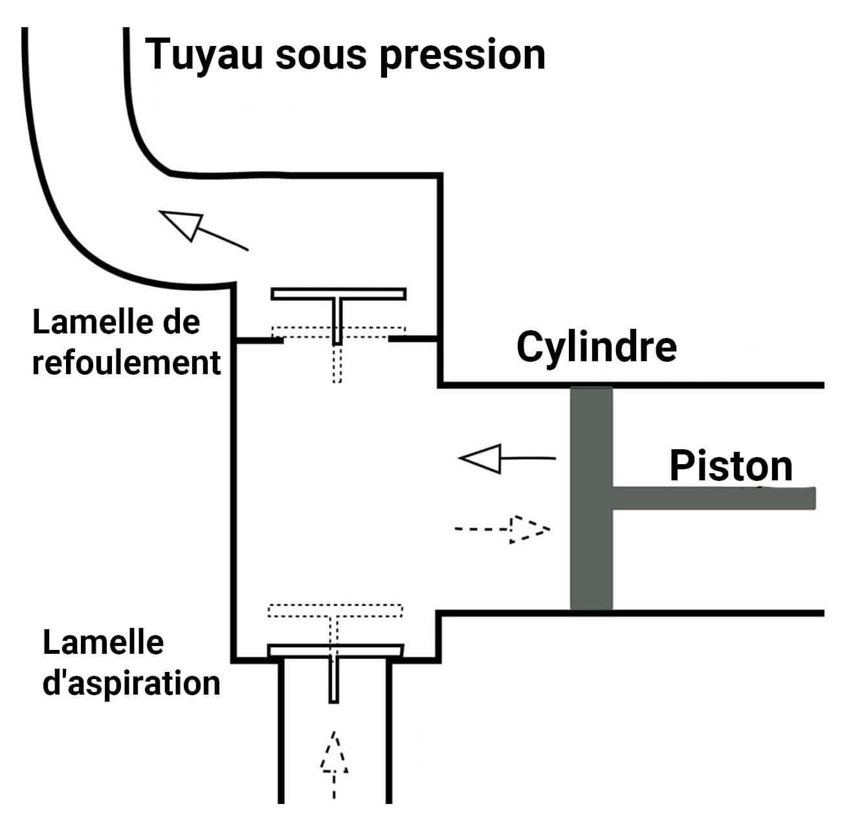 schema piston compresseur