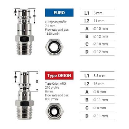Différence entre un profil Euro et un type Orion